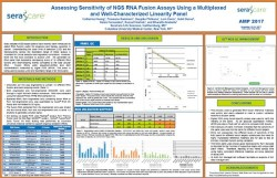 Assessing Sensitivity of NGS RNA Fusion Assays Using a Multiplexed and Well-Characterized Linearity Panel