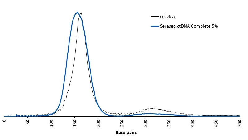 ctDNA Complete sizing