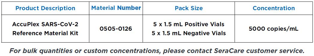 SARS-CoV-2 Table
