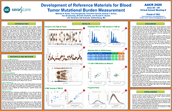 Development of reference material for blood tumor mutational burden measurement